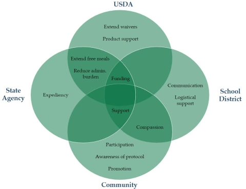 Venn diagram illustrating overlapping asks for USDA, the State agency, the school district, and the community.