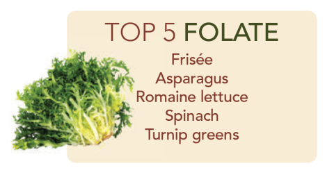 The top 5 veggies for folate: frisee, asparagus, romaine lettuce, spinach, and turnip greens.